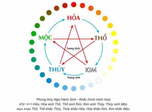 Xem bảng màu chọn gam màu sắc hợp theo phong thủy tuổi